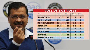Delhi Exit Poll 2020: చీపురు కమలాన్ని ఊడ్చి పారేయనుందా.., మళ్లీ సీఎం పీఠం కేజ్రీవాల్దేనా.., సంచలనం రేపుతున్న ఎగ్జిట్ పోల్స్, ఆప్ 40 నుంచి 50 సీట్లు గెలుచుకునే అవకాశం,