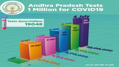 COVID in AP: ఆంధ్రప్రదేశ్లో 10 లక్షలు దాటిన కోవిడ్ నిర్ధారణ పరీక్షలు, 18 వేలకు పైగా మందికి పాజిటివ్గా నిర్ధారణ, గత 24 గంటల్లో కొత్తగా 998 పాజిటివ్ కేసులు నమోదు